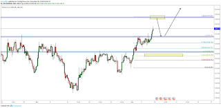 Weekly Forecast Technical Analysis For Gold Or Xauusd
