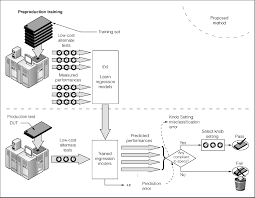 performance calibration process. figure 2 the proposed method of midpoint alternate test-based performance calibration. test requires a preproduction training stage in which calibration process