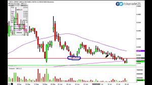 Grcu Stock Chart Green Cures Botanical Distribution Inc Grcu Stock Chart Technical Analysis For 7 28 14