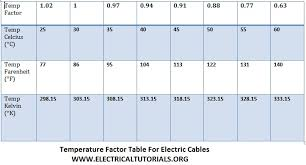 How To Chose Suitable Size Of Electric Cable Circuit Breaker