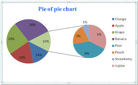 Nested Donut Chart Excel How To Create Pie Of Pie Or Bar Of Pie Chart In Excel