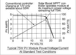 solar power mart mppt controller maximum power point tracker mppt graph