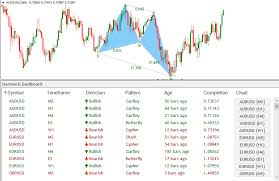 Harmonic Patterns Inspiration Download Harmonic Dashboard Forex Indicator Scans ALL Currency Pairs