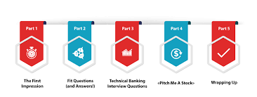 Investment Banking Interview Questions A Comprehensive Gu Delectable Investment Banking Walk Me Through Your Resume