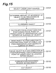 patent us laser processing method and laser processing  patent drawing