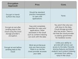 Cloud Storage And Data Encryption How Businesses Can
