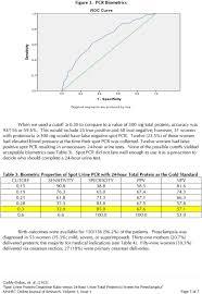 Preeclampsia Protein Levels Chart Spot Urine Protein Creatinine Ratio Versus 24 Hour Urine