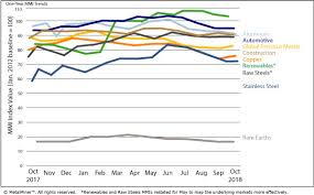 Steel Prices 2018 Chart Monthly Report Price Index Trends October 2018 Steel