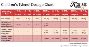 Amoxicillin Dosage Chart By Weight For Infants