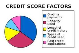 Fico Credit Score Range Chart The Top 6 Misconceptions About Credit Scores