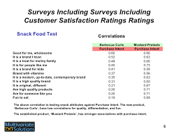 Sample Client Satisfaction Survey Simple Customer Satisfaction Measures