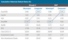 Municipal Bond Yields Chart Asset Allocation Increasing High Yield Municipal Exposure