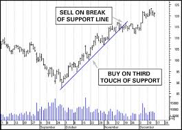 How To Use Support Lines In Trading Charts Dummies
