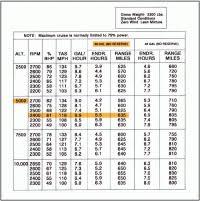 Takeoff Performance Chart Cessna 172