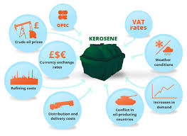 Kerosene Price Chart Kerosene Oil Prices Uk Price Charts Boilerjuice