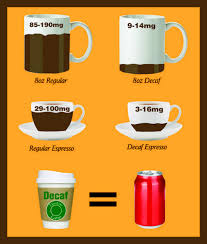 Factors that affect caffeine content include brewing methods, types of beans, and the amount of coffee powder a person uses. How Much Caffeine In A Cup Of Green Tea Espresso Expert