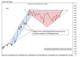 Stock Market Charts You Never Saw Stock Market Long Term Stock Charts Tell A Story Are You