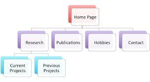 Project Proposal Flow Chart Sadafs Project Proposal