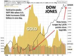 Gold Vs Stock Market Chart Significant Developments In Precious Metals Market Gold