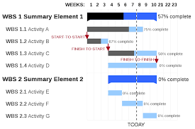 Gantt Chart For Iterative Development The Definitive Guide To Gantt Charts For Project Management
