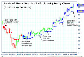 Bns Stock Chart Bns