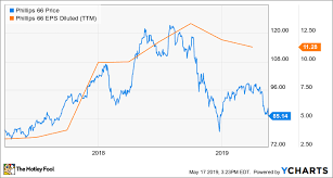 Phillips 66 Stock Price Chart Why Does Warren Buffett Keep Selling Phillips 66 The