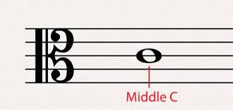 The c clef is an important clef in orchestral music. Alto Clef Music Theory Academy