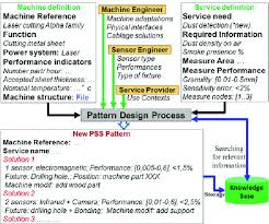 Pattern Definition Simple Example of PSS pattern definition in industrial machinery domain