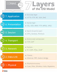What Is Osi Model 7 Layers Of Osi Model Explained Bmc Blogs