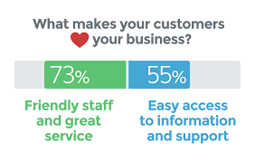 Define Customer Service How Would You Define Exceptional Customer Service