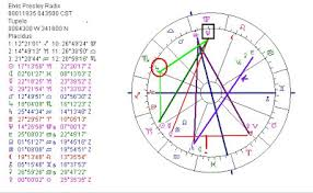 Astropost Birth Chart Of Elvis Presley