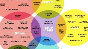 How To Read A Venn Diagram With 3 Circles 12 Funny And Delicious Venn Diagrams Mental Floss