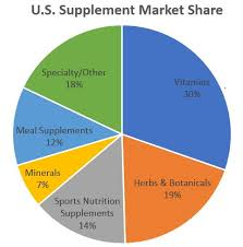 Chart Supplements Us U S Supplements Industry 75 U S Adults Take Dietary