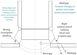 Pipe weld tolerance penetration