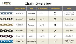 Steel Chain Strength Chart Chain Grades Comparing Grade 30 Grade 43 Grade 70 Grade