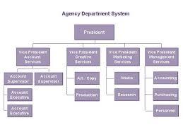 Event Organizational Chart Departments In Advertising Agencies Organizational Chart