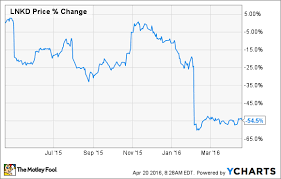 Linkedin Stock Price Chart Linkedins College Student App Has Huge Profit Potentail