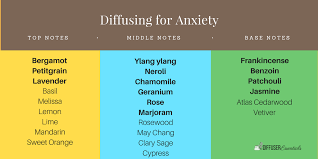 Diffusing Essential Oils For Anxiety Diffuser Essentials