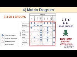 07 Mp Tools Tree Diagram And Matrix Diagram Youtube