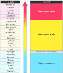Element Reactivity Chart Reactivity Series Reactivity Of Metals Chart Features Uses