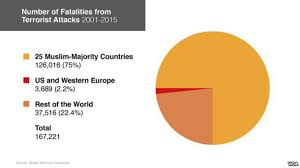 Most Terrorism Victims Are In Muslim Majority Countries