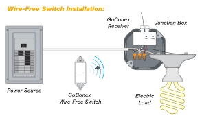 goconex adaptable power control wireless electrical switch goconex receivers are installed in the electrical box and work the wireless switches to turn electrical devices on and off