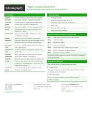 In some high risk countries this may ne a. Property Insurance Cheat Sheet By Khanlamisa Download Free From Cheatography Cheatography Com Cheat Sheets For Every Occasion