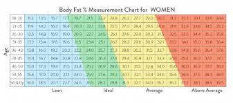 Body Fat Chart Women Bmi Calculator Calculate Your Body Mass Index