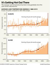 Chart June Temperature Rise Since The Industrial Era