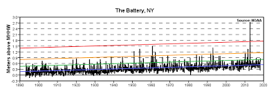 Extreme Water Levels The Battery Ny Noaa Tides Currents