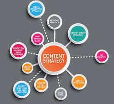 Content Marketing 6 Steps To Build A Successful Content Marketing Strategy Code95