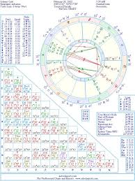 Johnny Cash Birth Chart Johnny Cash Natal Birth Chart From The Astrolreport A List