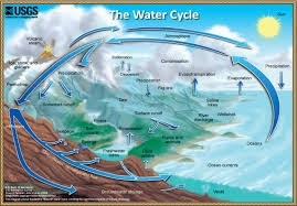 Evaporation Potential Chart The Fundamentals Of The Water Cycle