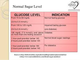 diabetic blood sugar chart pre diabetes blood sugar levels chart chart paketsusudomba co